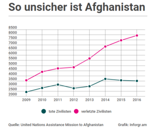 So unsicher ist Afghanistan